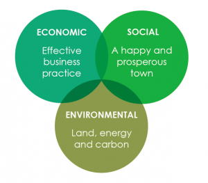 """Good Business logo: """"Economic: Effective business practice; Social: A happy and prosperous town; Environmental: Land, energy and carbon."""""""